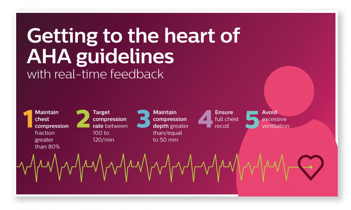 Philips-AHA-Guidelines